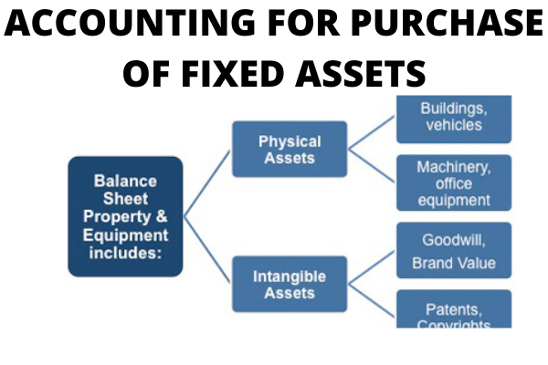 ACCOUNTING FOR PURCHASE OF FIXED ASSETS- www.accacoach.com