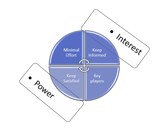 Mandelow Model