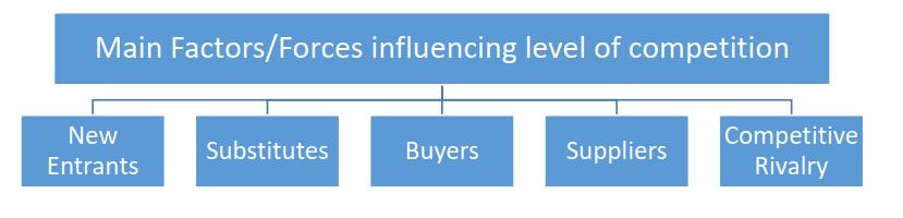 Five Forces Model