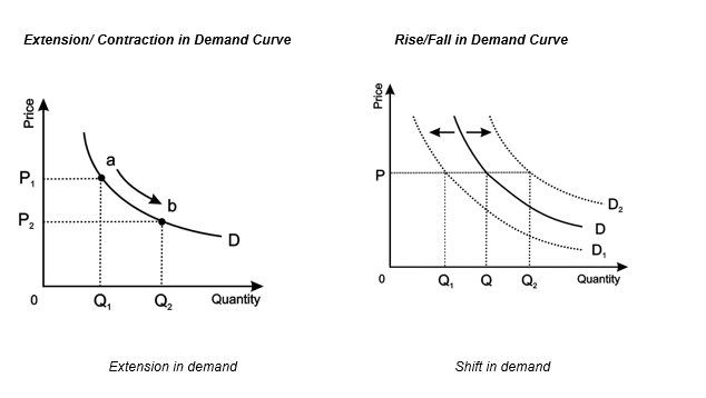 Extension/ Contraction in Demand Curve